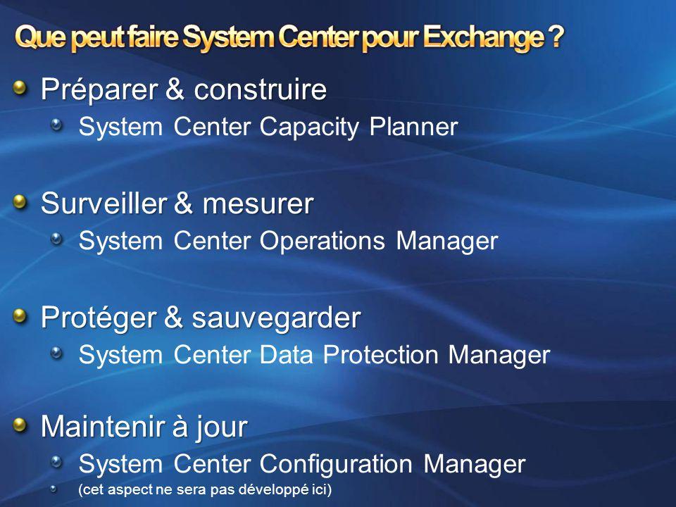 Préparer & construire System Center Capacity Planner Surveiller & mesurer System Center Operations Manager Protéger & sauvegarder System Center Data P