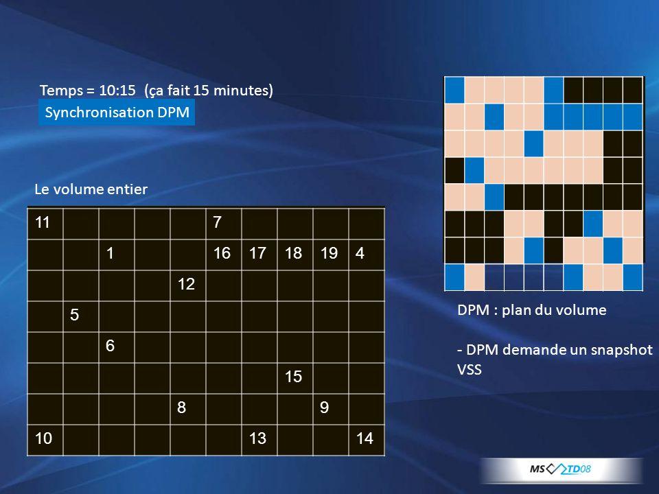 117 1161718194 12 5 6 15 89 101314 Temps = 10:15 (ça fait 15 minutes) Synchronisation DPM Le volume entier DPM : plan du volume - DPM demande un snaps