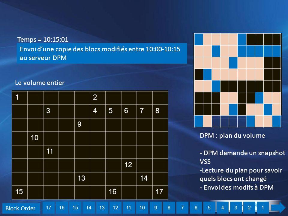 12 345678 9 10 11 12 1314 151617 Temps = 10:15:01 Envoi d'une copie des blocs modifiés entre 10:00-10:15 au serveur DPM 1234567891011121314151617 Bloc