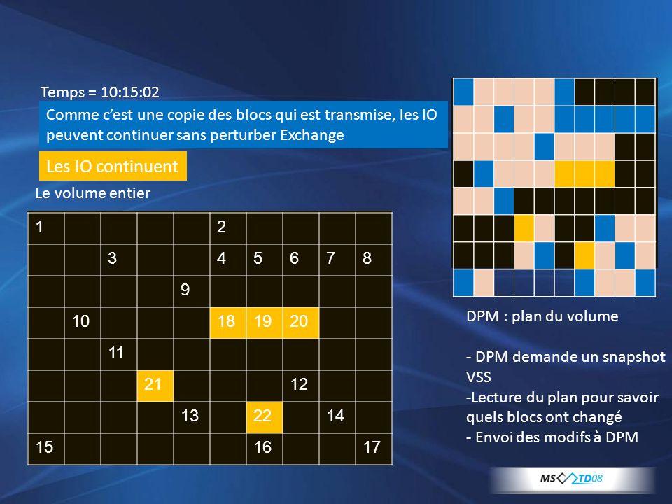 Comme c'est une copie des blocs qui est transmise, les IO peuvent continuer sans perturber Exchange 12 345678 9 10181920 11 2112 132214 151617 Temps =