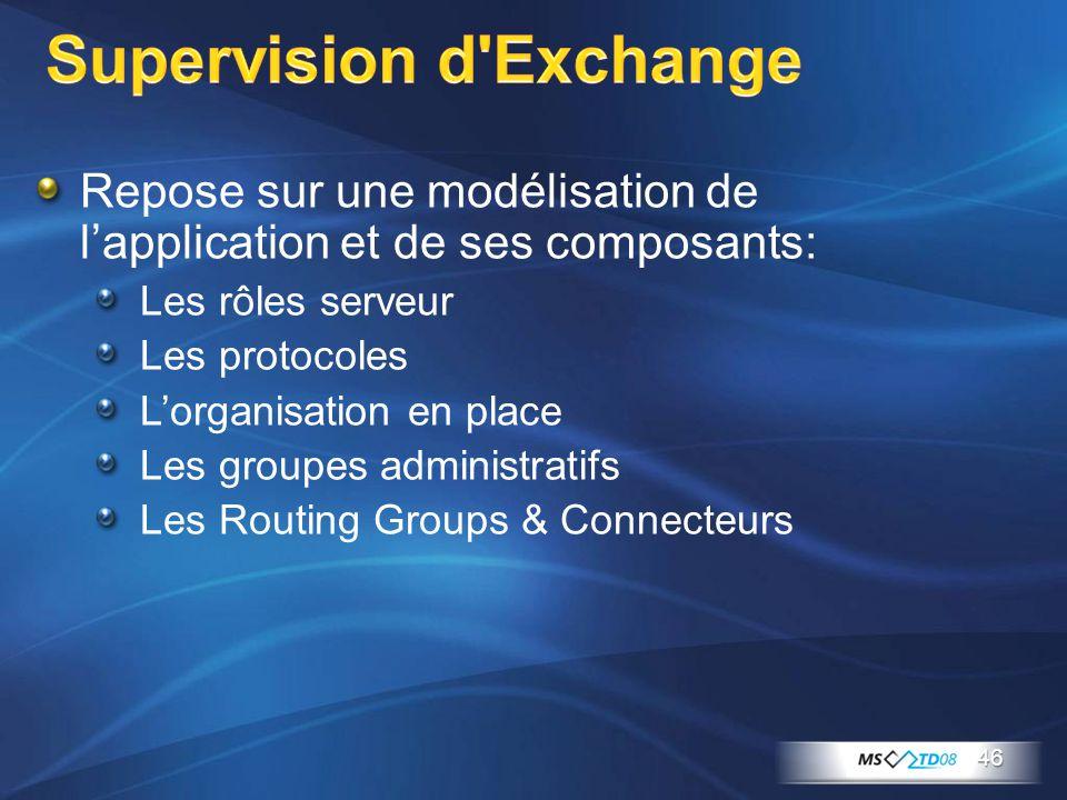 Supervision d'Exchange Repose sur une modélisation de l'application et de ses composants: Les rôles serveur Les protocoles L'organisation en place Les