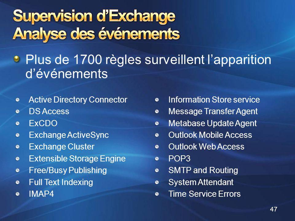 Plus de 1700 règles surveillent l'apparition d'événements Active Directory Connector DS Access ExCDO Exchange ActiveSync Exchange Cluster Extensible S