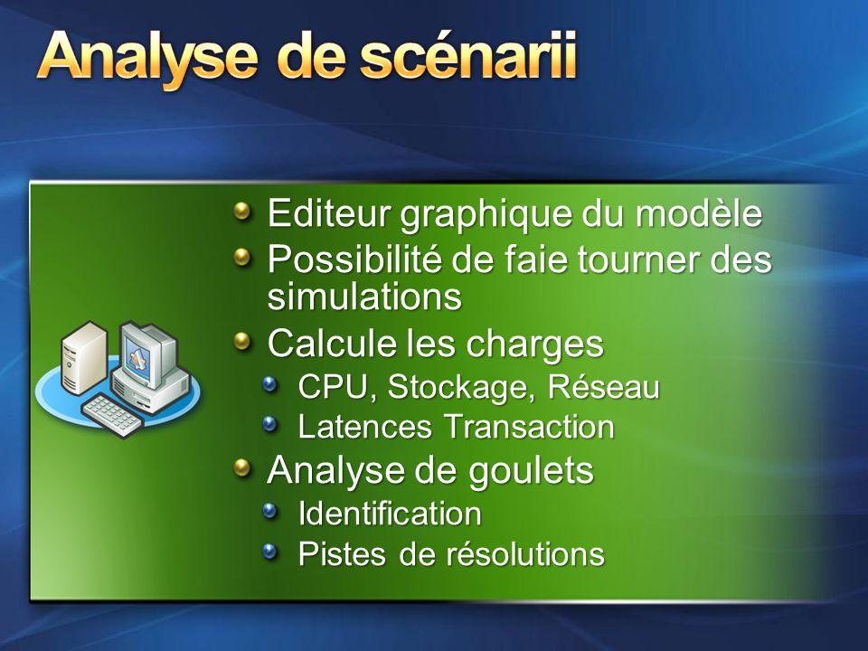 Editeur graphique du modèle Possibilité de faie tourner des simulations Calcule les charges CPU, Stockage, Réseau Latences Transaction Analyse de goul