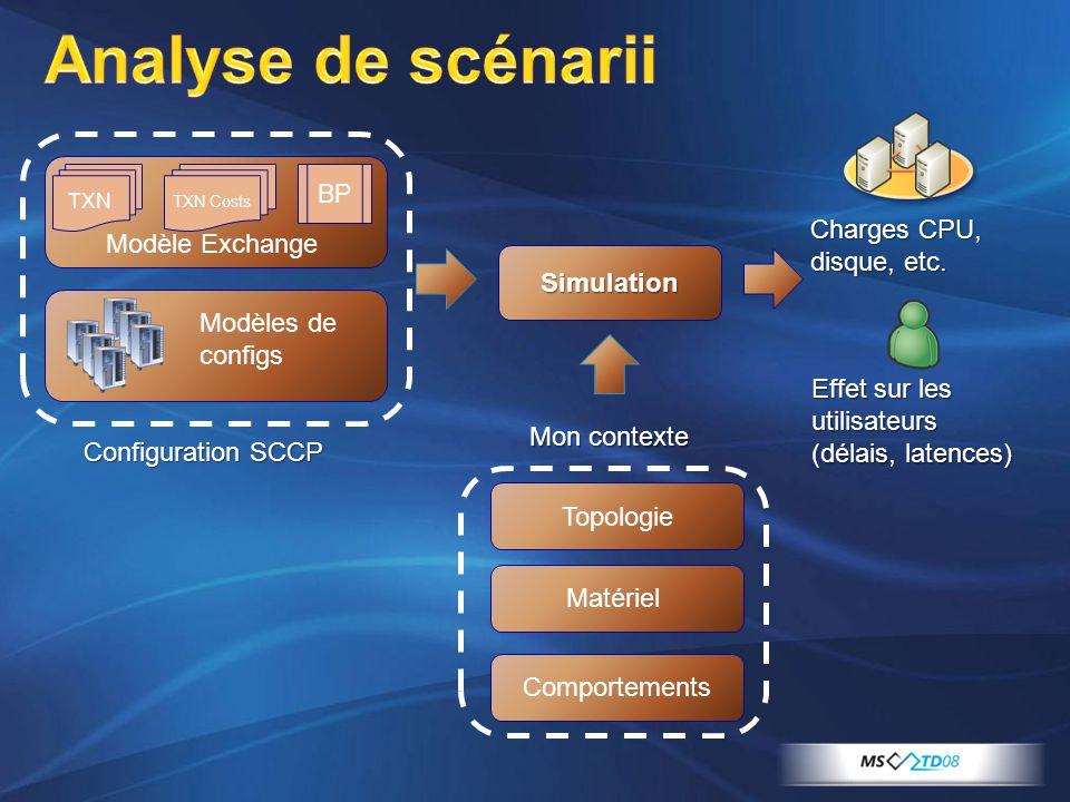 TXN TXN Costs BP Modèle Exchange Simulation Charges CPU, disque, etc. Effet sur les utilisateurs (délais, latences) Modèles de configs Topologie Matér