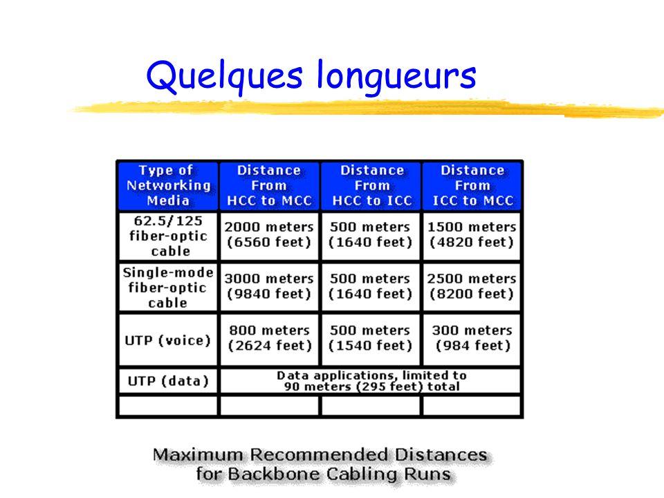 MDF et IDF zSi un seul local technique ne suffit pas, il faut un local technique secondaire z(norme = 1 pour 10.000m²) zMDF = principal zIDF = secondaire