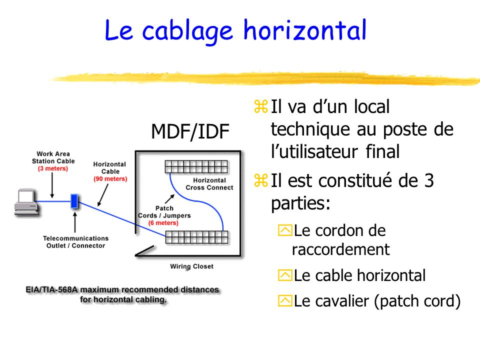Le cablage horizontal zIl va d'un local technique au poste de l'utilisateur final zIl est constitué de 3 parties: yLe cordon de raccordement yLe cable horizontal yLe cavalier (patch cord) * MDF/IDF