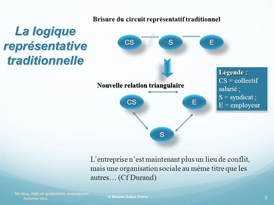 5 Nouvelle relation triangulaire CS S S E E S S E E L'entreprise n'est maintenant plus un lieu de conflit, mais une organisation sociale au même titre