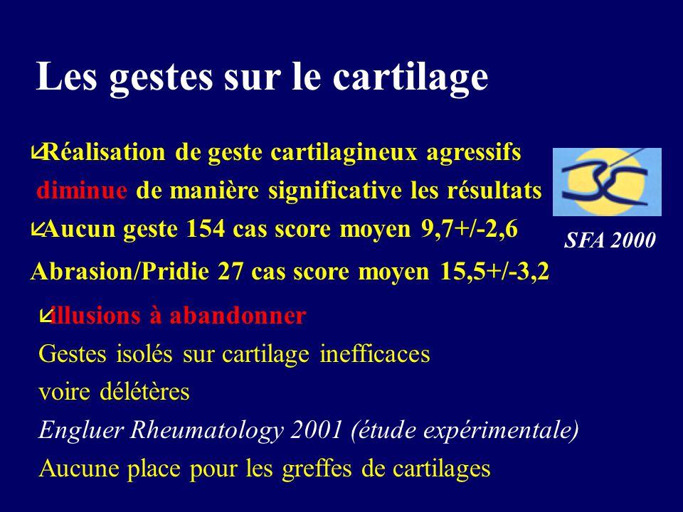 Les gestes sur le cartilage å illusions à abandonner Gestes isolés sur cartilage inefficaces voire délétères Engluer Rheumatology 2001 (étude expérimentale) Aucune place pour les greffes de cartilages å Réalisation de geste cartilagineux agressifs diminue de manière significative les résultats å Aucun geste 154 cas score moyen 9,7+/-2,6 Abrasion/Pridie 27 cas score moyen 15,5+/-3,2 SFA 2000