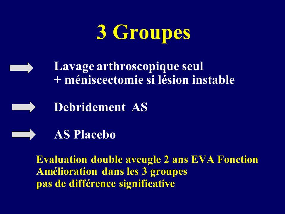 3 Groupes Lavage arthroscopique seul + méniscectomie si lésion instable Debridement AS AS Placebo Evaluation double aveugle 2 ans EVA Fonction Amélioration dans les 3 groupes pas de différence significative