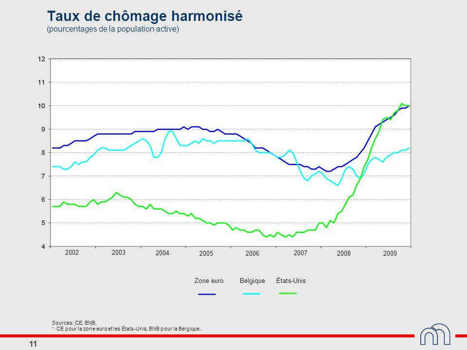 11 Taux de chômage harmonisé (pourcentages de la population active) 11 Zone euro Belgique 20022003 2004 2005 2006 2007 2008 2009 États-Unis Sources: C