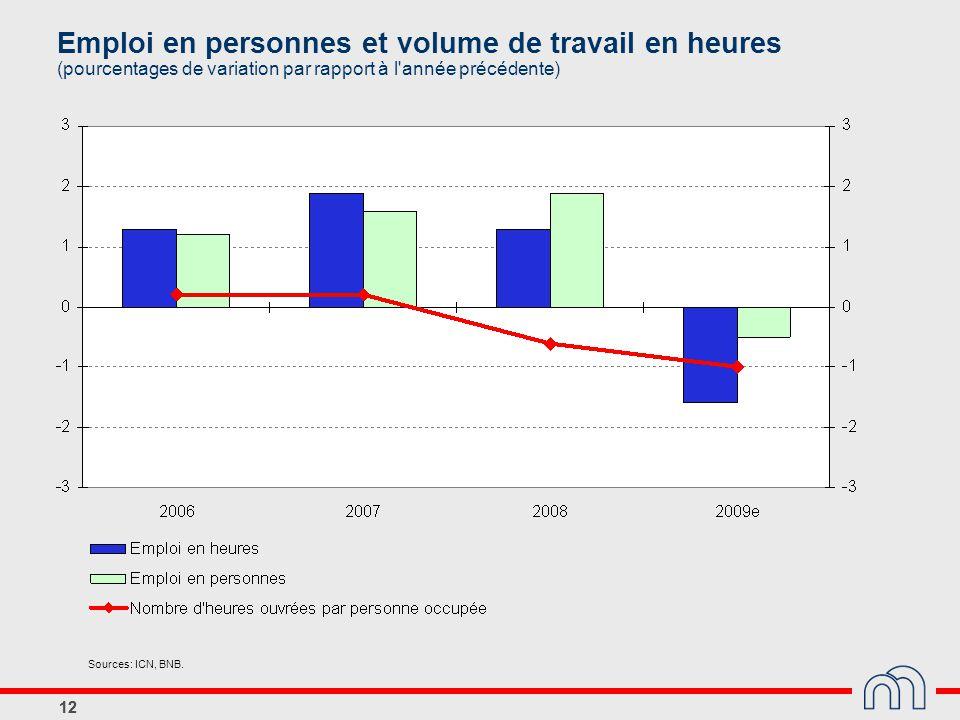 12 Emploi en personnes et volume de travail en heures (pourcentages de variation par rapport à l'année précédente) Sources: ICN, BNB. 12