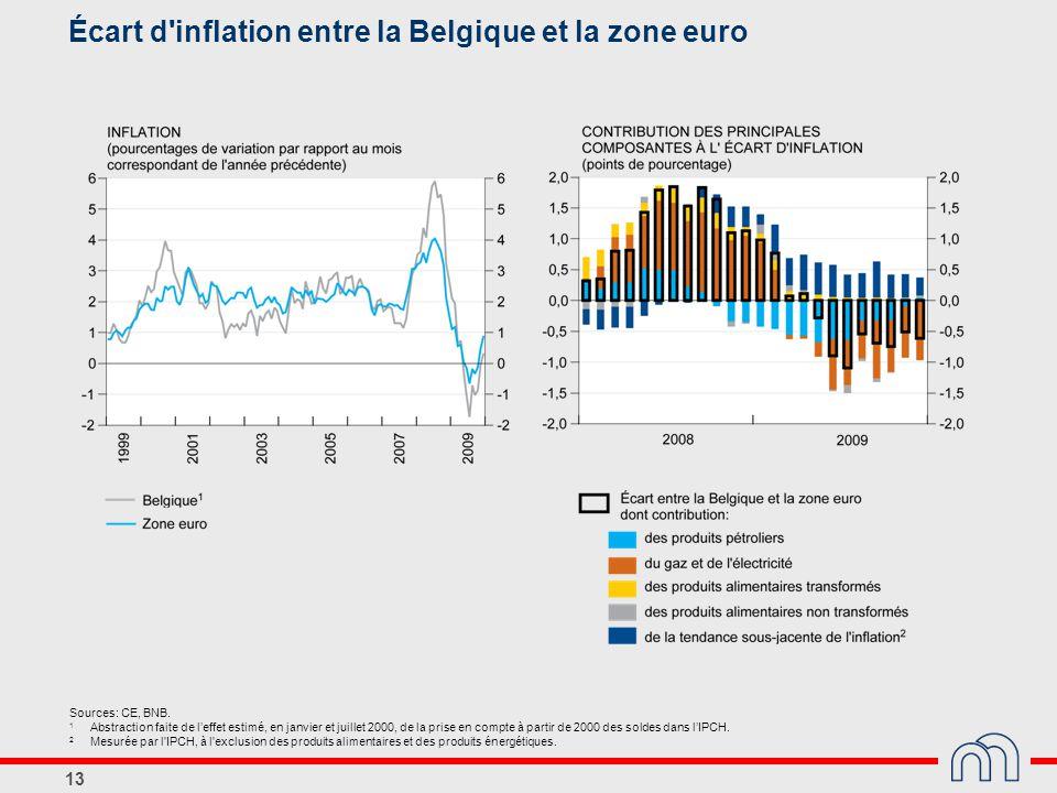 13 Écart d'inflation entre la Belgique et la zone euro Sources: CE, BNB. 1 Abstraction faite de l'effet estimé, en janvier et juillet 2000, de la pris