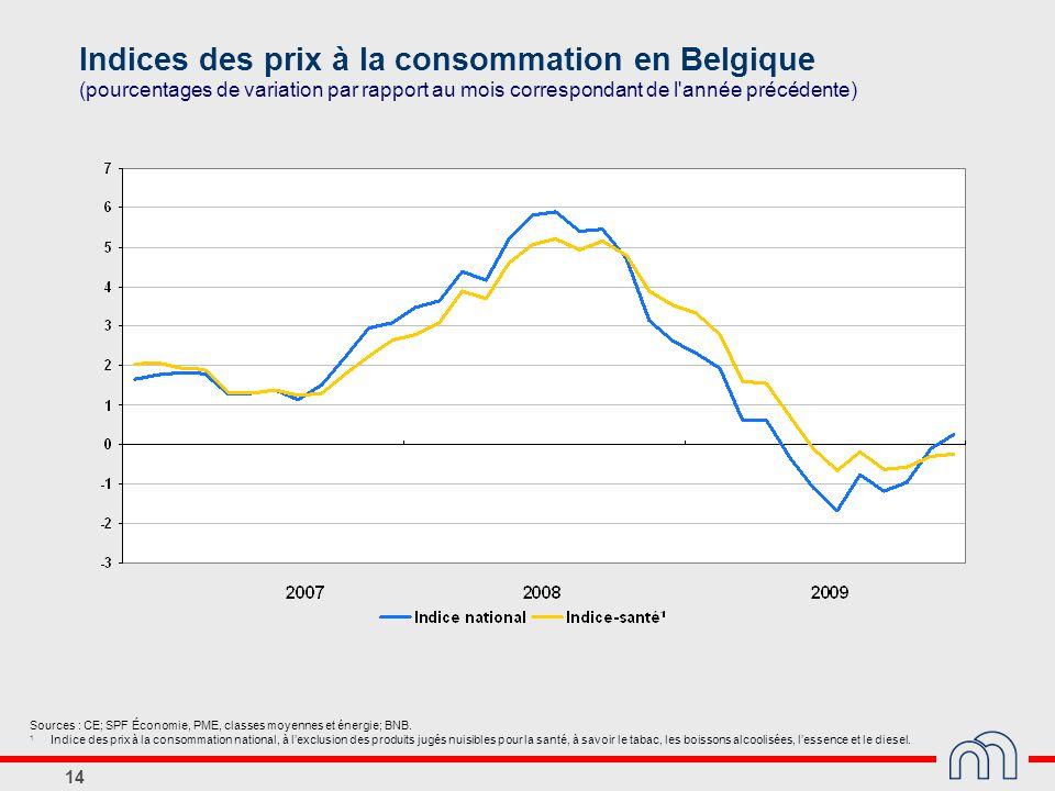14 Indices des prix à la consommation en Belgique (pourcentages de variation par rapport au mois correspondant de l'année précédente) Sources : CE; SP