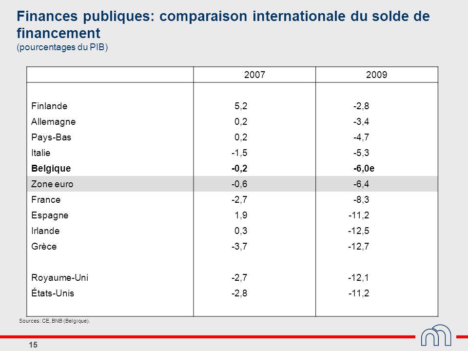 15 Sources: CE, BNB (Belgique). Finances publiques: comparaison internationale du solde de financement (pourcentages du PIB) 20072009 Finlande5,2-2,8