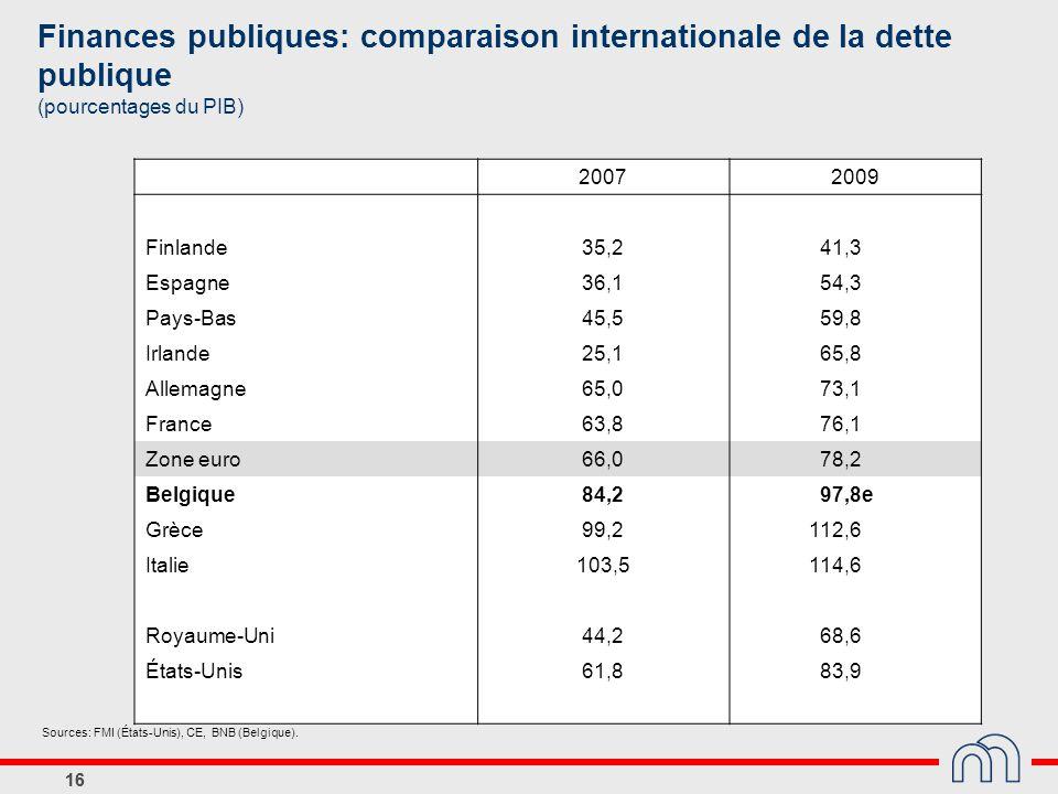 16 Finances publiques: comparaison internationale de la dette publique (pourcentages du PIB) 20072009 Finlande35,2 41,3 Espagne36,1 54,3 Pays-Bas45,5
