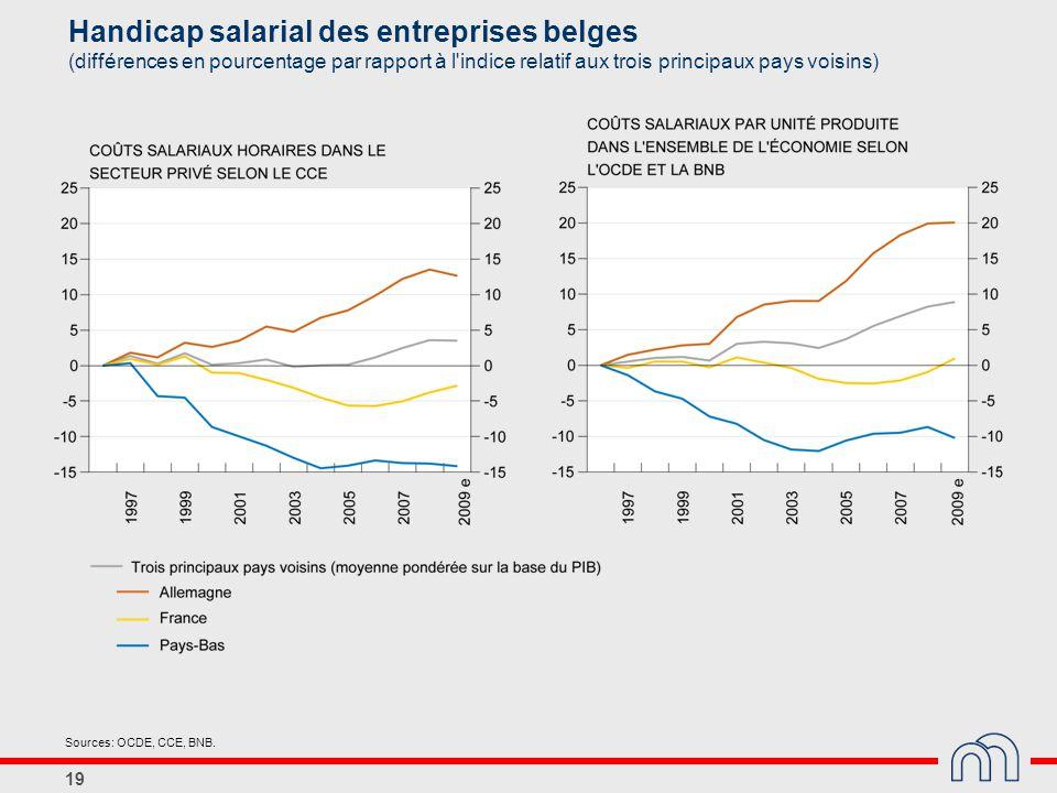 19 Handicap salarial des entreprises belges (différences en pourcentage par rapport à l'indice relatif aux trois principaux pays voisins) Sources: OCD