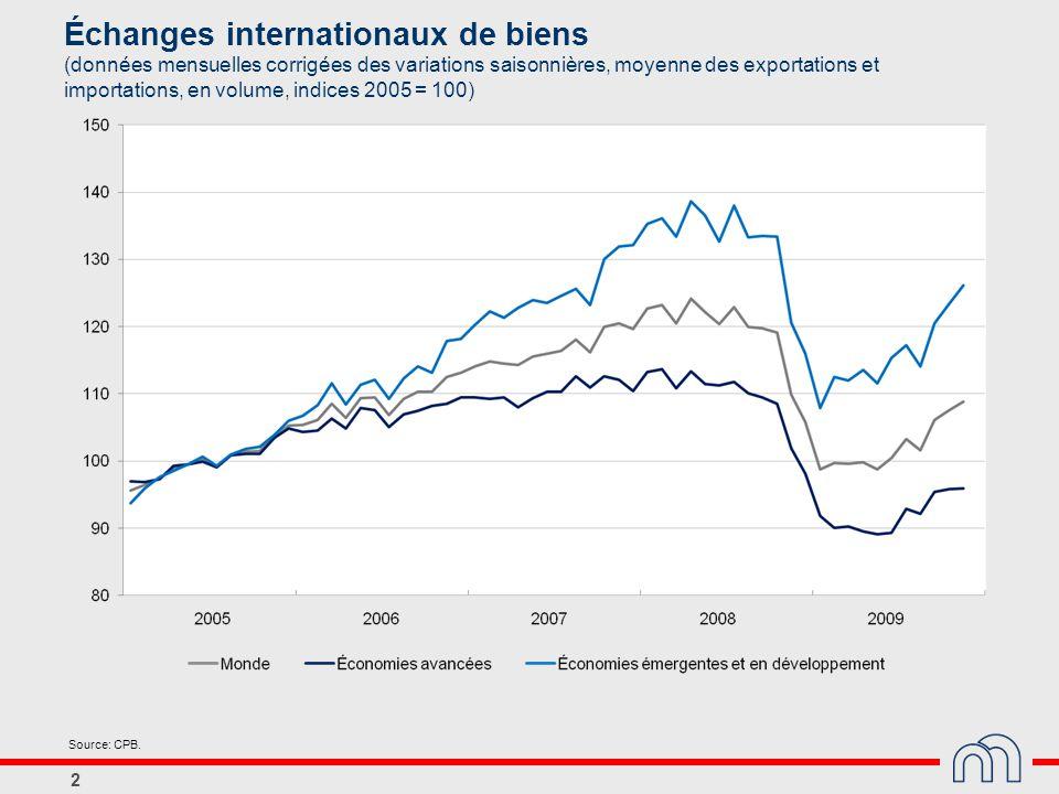 2 Échanges internationaux de biens (données mensuelles corrigées des variations saisonnières, moyenne des exportations et importations, en volume, ind