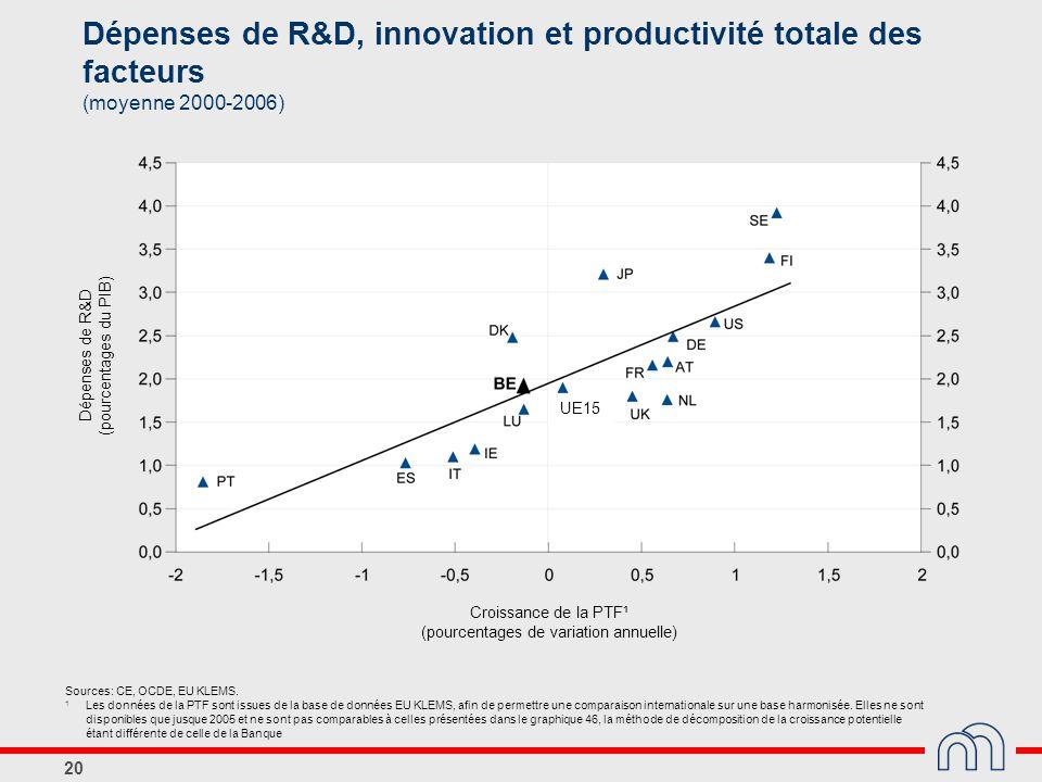 20 UE15 Croissance de la PTF¹ (pourcentages de variation annuelle) Dépenses de R&D (pourcentages du PIB) Dépenses de R&D, innovation et productivité t