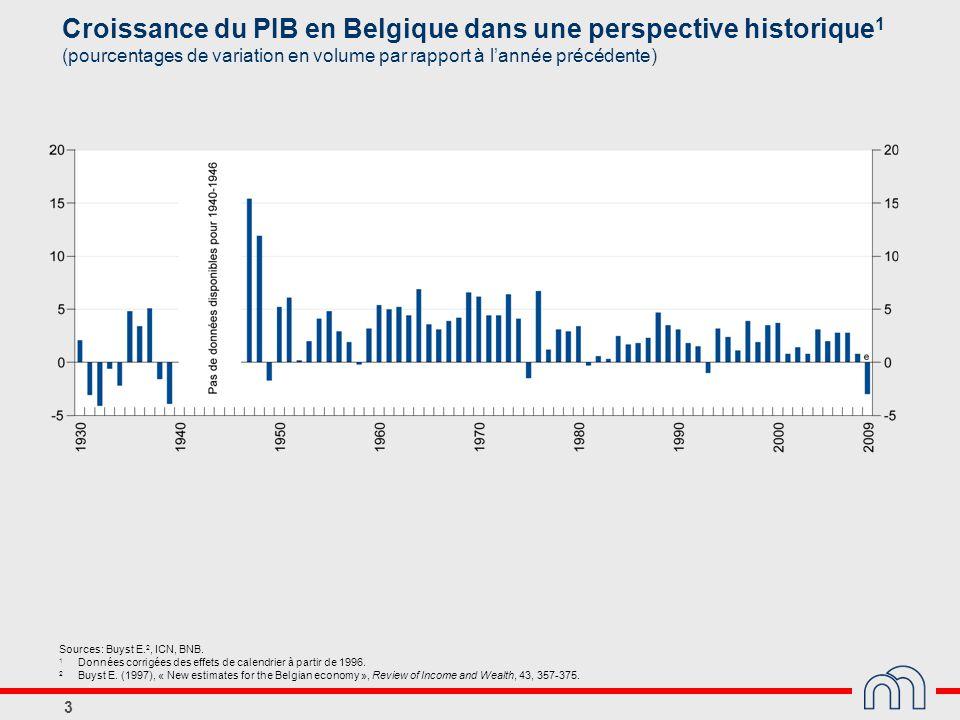 3 Croissance du PIB en Belgique dans une perspective historique 1 (pourcentages de variation en volume par rapport à l'année précédente) Sources: Buys