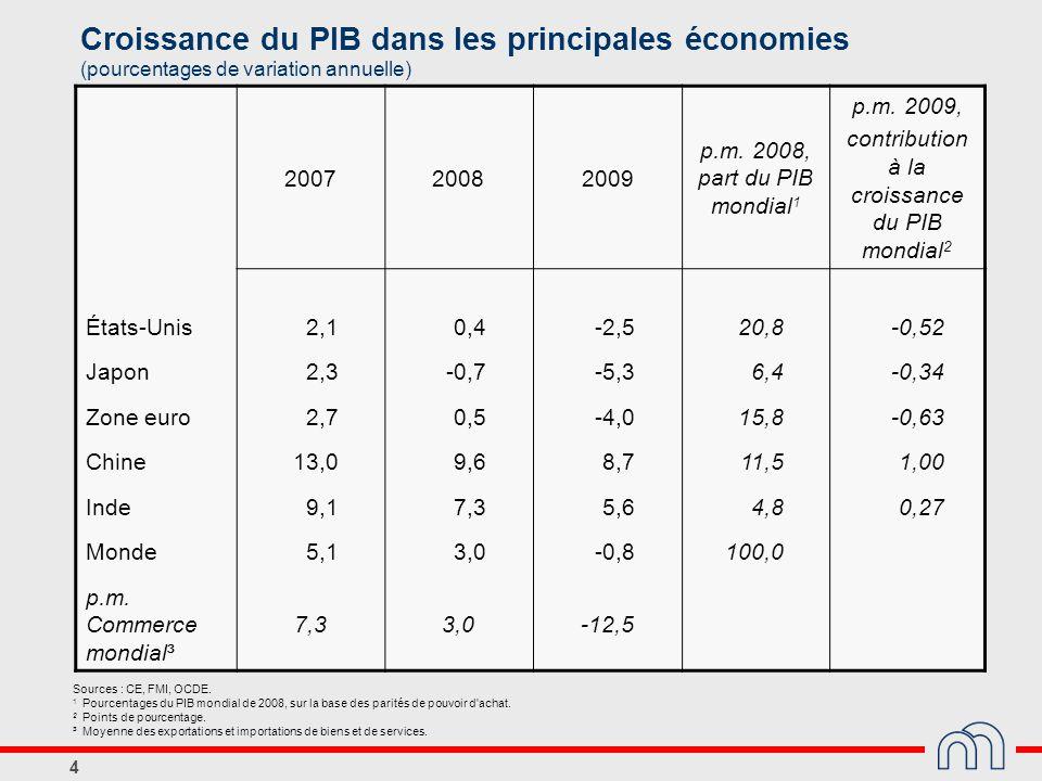4 Croissance du PIB dans les principales économies (pourcentages de variation annuelle) 200720082009 p.m. 2008, part du PIB mondial 1 p.m. 2009, contr