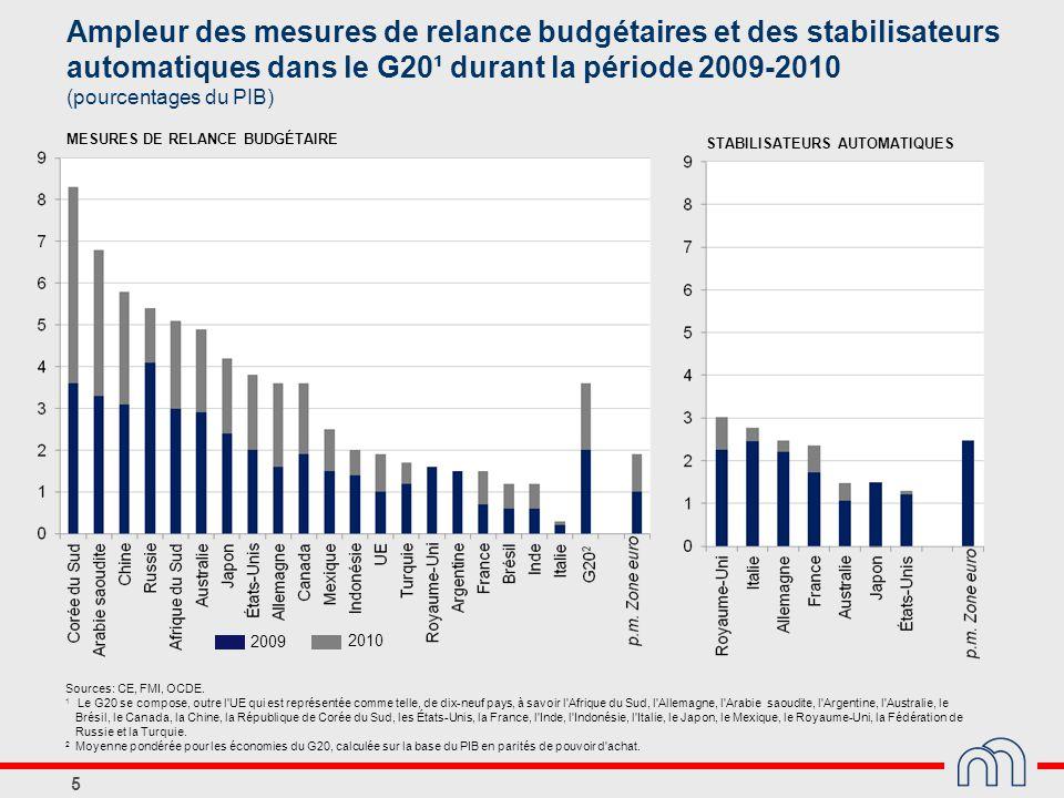 5 Ampleur des mesures de relance budgétaires et des stabilisateurs automatiques dans le G20¹ durant la période 2009-2010 (pourcentages du PIB) Sources