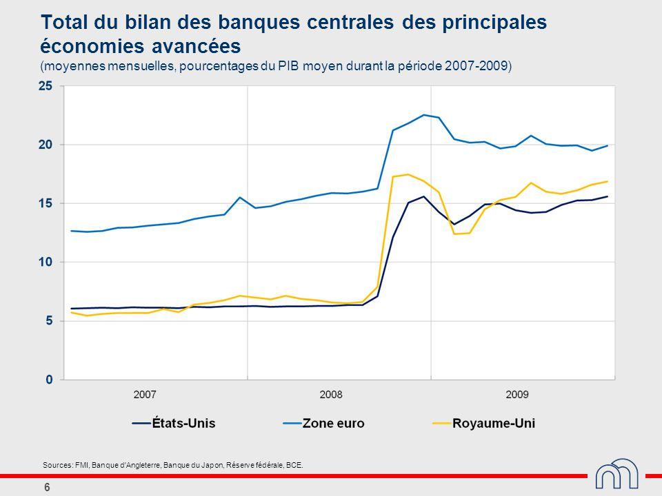 6 Total du bilan des banques centrales des principales économies avancées (moyennes mensuelles, pourcentages du PIB moyen durant la période 2007-2009)