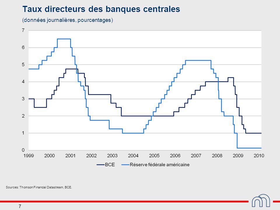 7 Taux directeurs des banques centrales (données journalières, pourcentages) Sources: Thomson Financial Datastream, BCE.