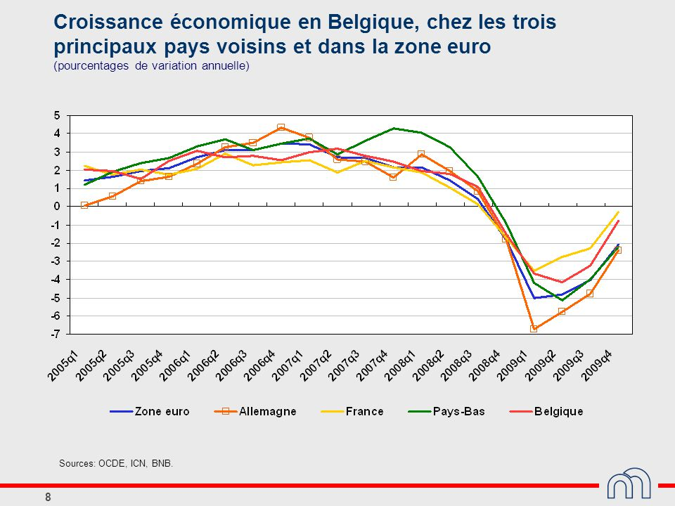 8 Croissance économique en Belgique, chez les trois principaux pays voisins et dans la zone euro (pourcentages de variation annuelle) Sources: OCDE, I