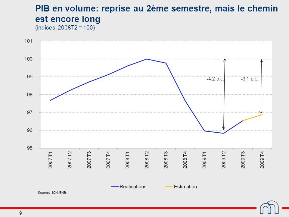 9 -4,2 p.c. -3,1 p.c. PIB en volume: reprise au 2ème semestre, mais le chemin est encore long (indices, 2008T2 = 100) Sources: ICN, BNB.