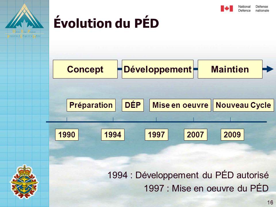 16 Évolution du PÉD 1994 : Développement du PÉD autorisé 1997 : Mise en oeuvre du PÉD ConceptMaintienDéveloppement 20091997 PréparationDÉPMise en oeuv