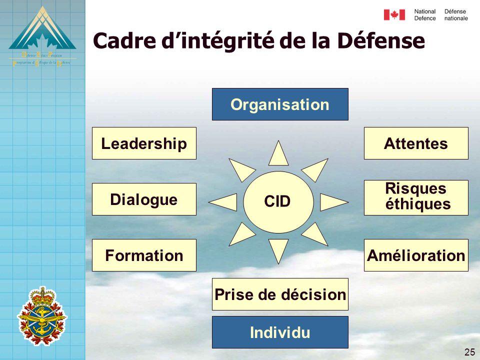25 Risques éthiques Attentes Amélioration Dialogue Leadership Formation Prise de décision CID Cadre d'intégrité de la Défense Individu Organisation