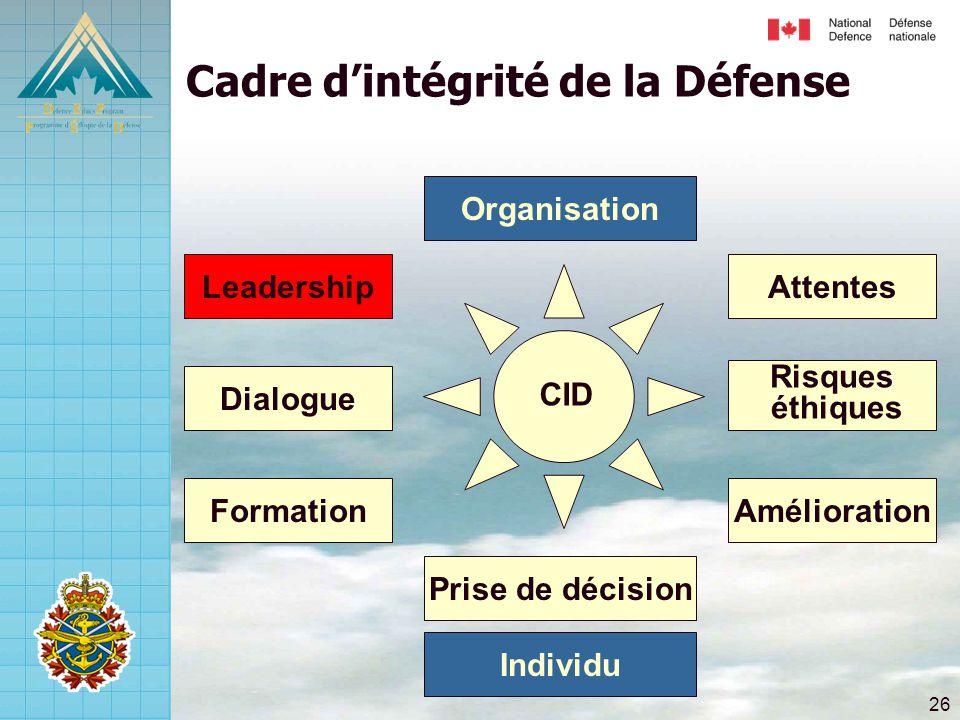 26 Risques éthiques Attentes Amélioration Dialogue Leadership Formation Prise de décision Cadre d'intégrité de la Défense Individu Organisation CID