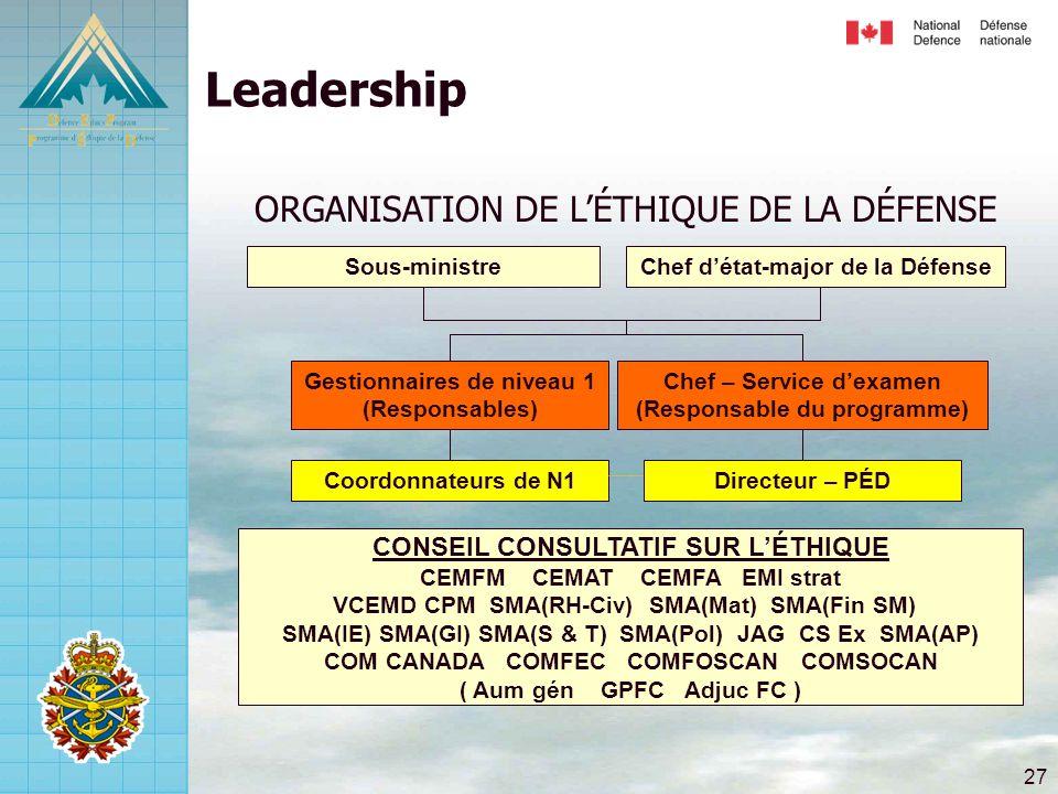 27 Chef d'état-major de la DéfenseSous-ministre Coordonnateurs de N1Directeur – PÉD Gestionnaires de niveau 1 (Responsables) Chef – Service d'examen (Responsable du programme) CONSEIL CONSULTATIF SUR L'ÉTHIQUE CEMFM CEMAT CEMFA EMI strat VCEMD CPM SMA(RH-Civ) SMA(Mat) SMA(Fin SM) SMA(IE) SMA(GI) SMA(S & T) SMA(Pol) JAG CS Ex SMA(AP) COM CANADA COMFEC COMFOSCAN COMSOCAN ( Aum gén GPFC Adjuc FC ) Leadership ORGANISATION DE L'ÉTHIQUE DE LA DÉFENSE