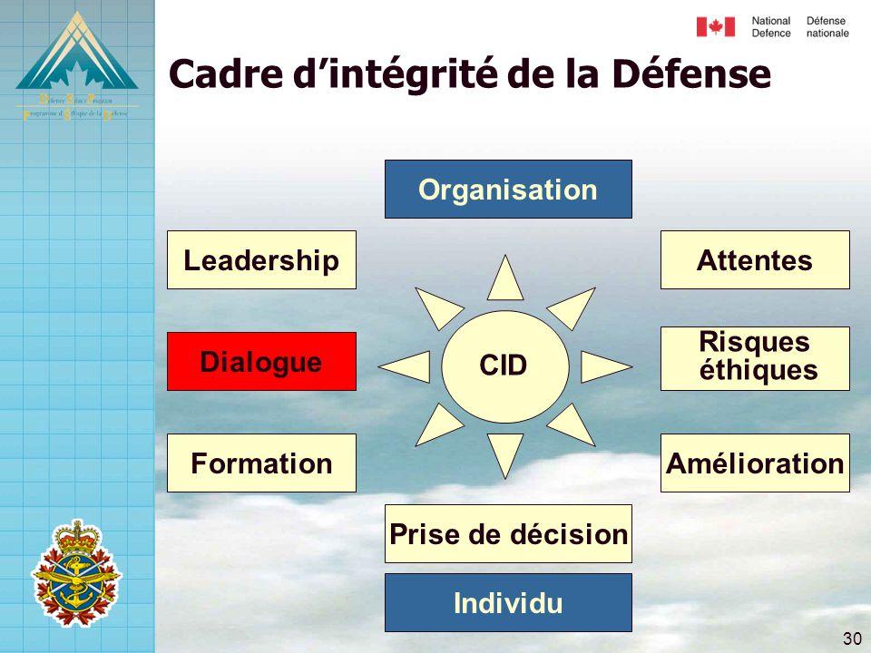30 Risques éthiques Attentes Amélioration Dialogue Leadership Formation Prise de décision Cadre d'intégrité de la Défense Individu Organisation CID