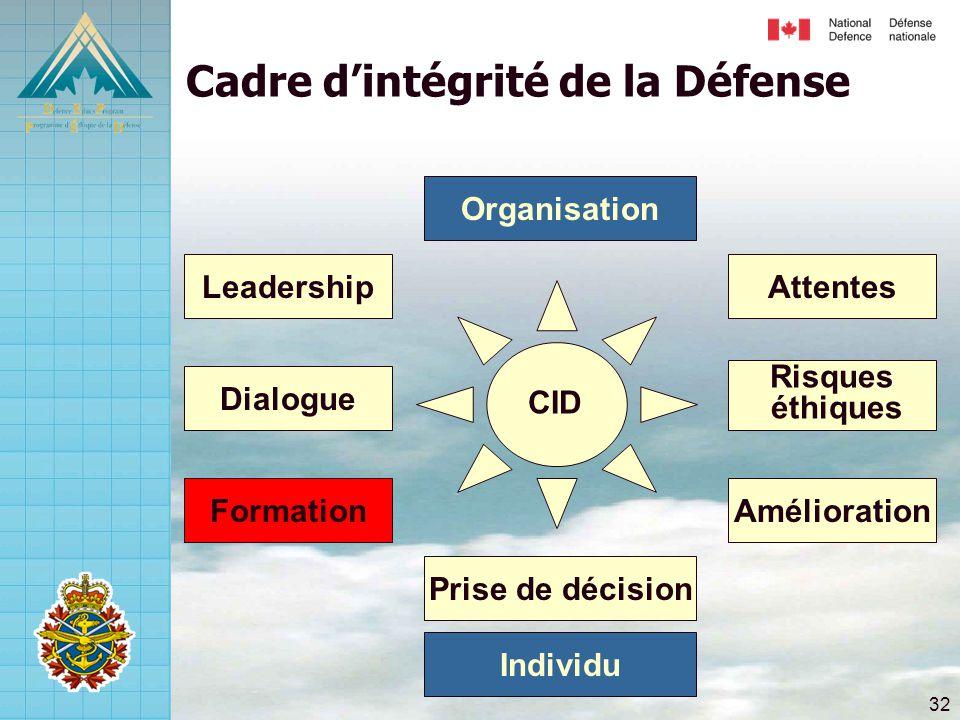 32 Risques éthiques Attentes Amélioration Dialogue Leadership Formation Prise de décision Cadre d'intégrité de la Défense Individu Organisation CID
