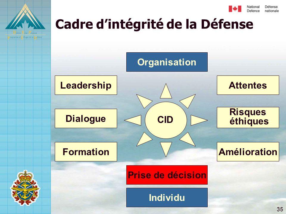 35 Risques éthiques Attentes Amélioration Dialogue Leadership Formation Prise de décision Cadre d'intégrité de la Défense Individu Organisation CID
