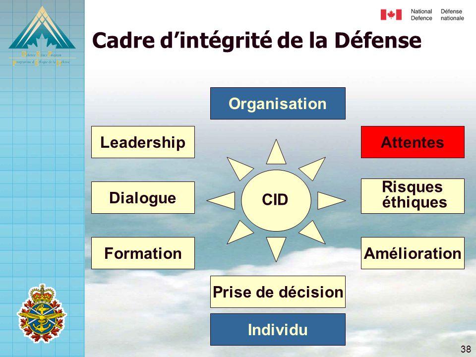 38 Risques éthiques Attentes Amélioration Dialogue Leadership Formation Prise de décision Cadre d'intégrité de la Défense Individu Organisation CID