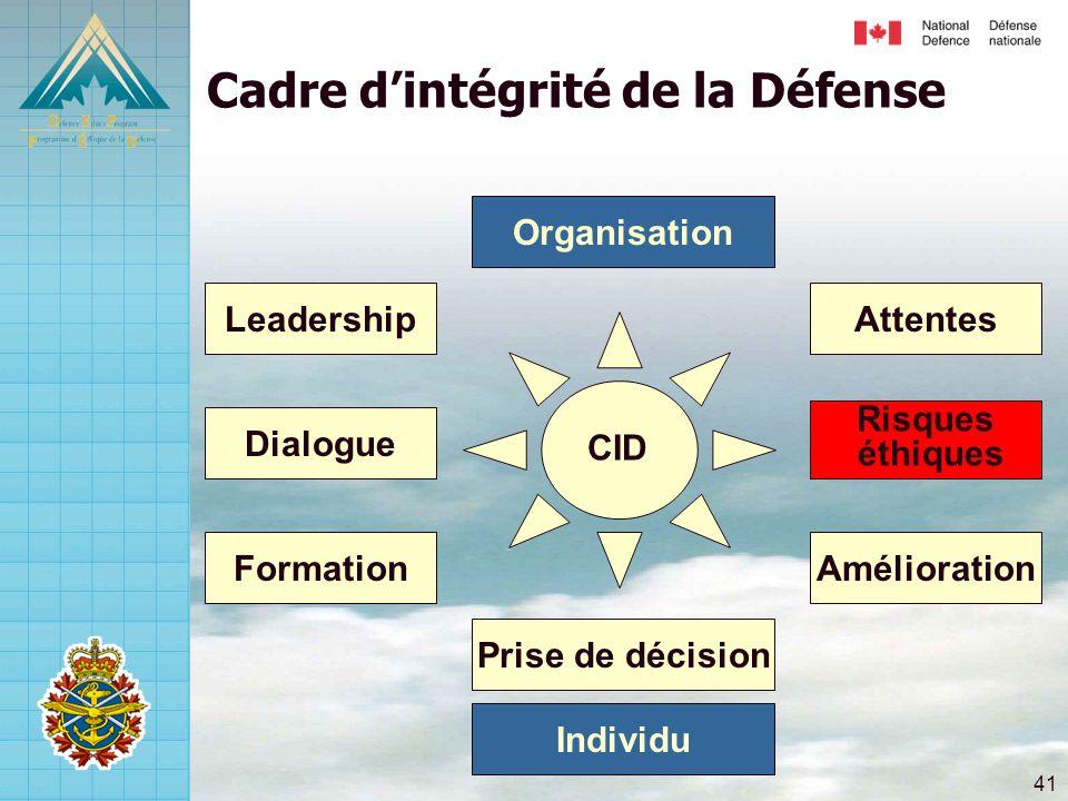 41 Risques éthiques Attentes Amélioration Dialogue Leadership Formation Prise de décision Cadre d'intégrité de la Défense Individu Organisation CID