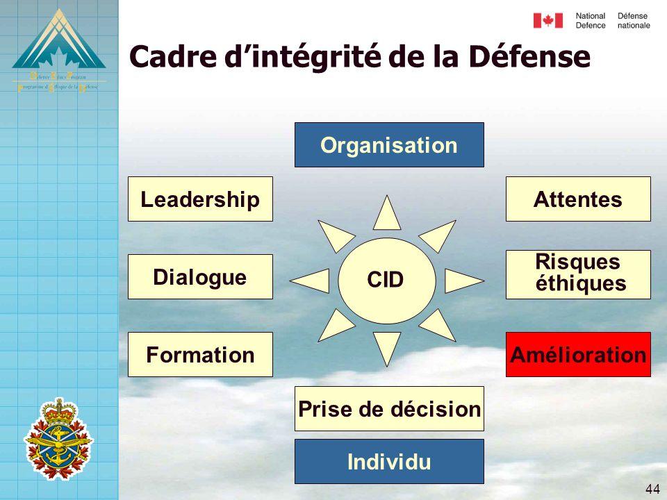 44 Risques éthiques Attentes Amélioration Dialogue Leadership Formation Prise de décision Cadre d'intégrité de la Défense Individu Organisation CID