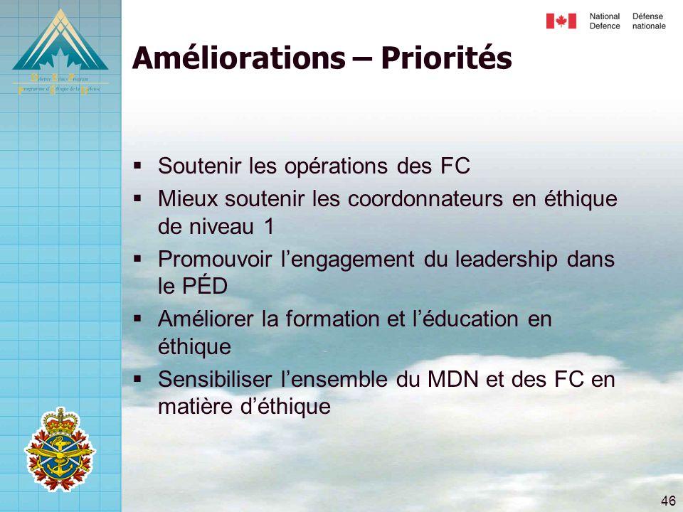 46 Améliorations – Priorités  Soutenir les opérations des FC  Mieux soutenir les coordonnateurs en éthique de niveau 1  Promouvoir l'engagement du leadership dans le PÉD  Améliorer la formation et l'éducation en éthique  Sensibiliser l'ensemble du MDN et des FC en matière d'éthique