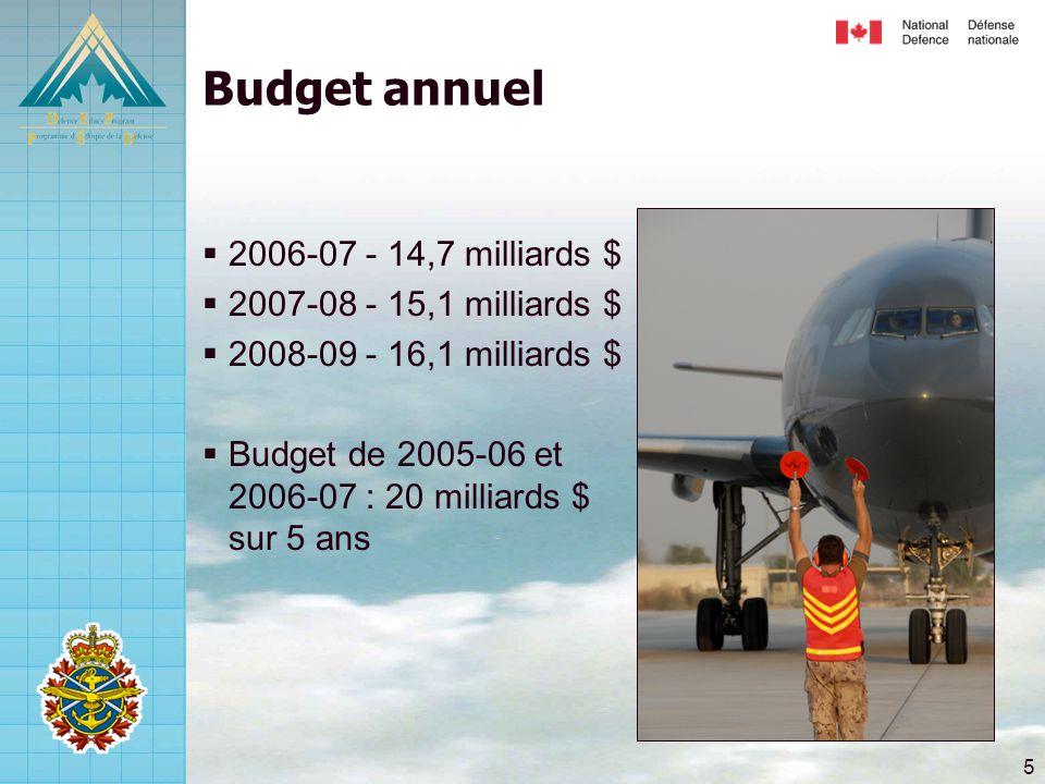 5 Budget annuel  2006-07 - 14,7 milliards $  2007-08 - 15,1 milliards $  2008-09 - 16,1 milliards $  Budget de 2005-06 et 2006-07 : 20 milliards $ sur 5 ans