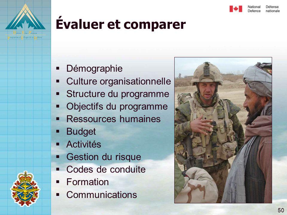 50 Évaluer et comparer  Démographie  Culture organisationnelle  Structure du programme  Objectifs du programme  Ressources humaines  Budget  Ac