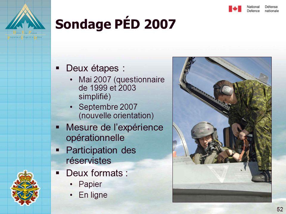 52 Sondage PÉD 2007  Deux étapes : •Mai 2007 (questionnaire de 1999 et 2003 simplifié) •Septembre 2007 (nouvelle orientation)  Mesure de l'expérience opérationnelle  Participation des réservistes  Deux formats : •Papier •En ligne