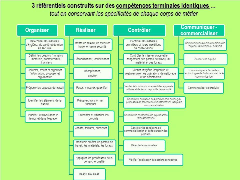 3 référentiels construits sur des compétences terminales identiques … tout en conservant les spécificités de chaque corps de métier Organiser Détermin