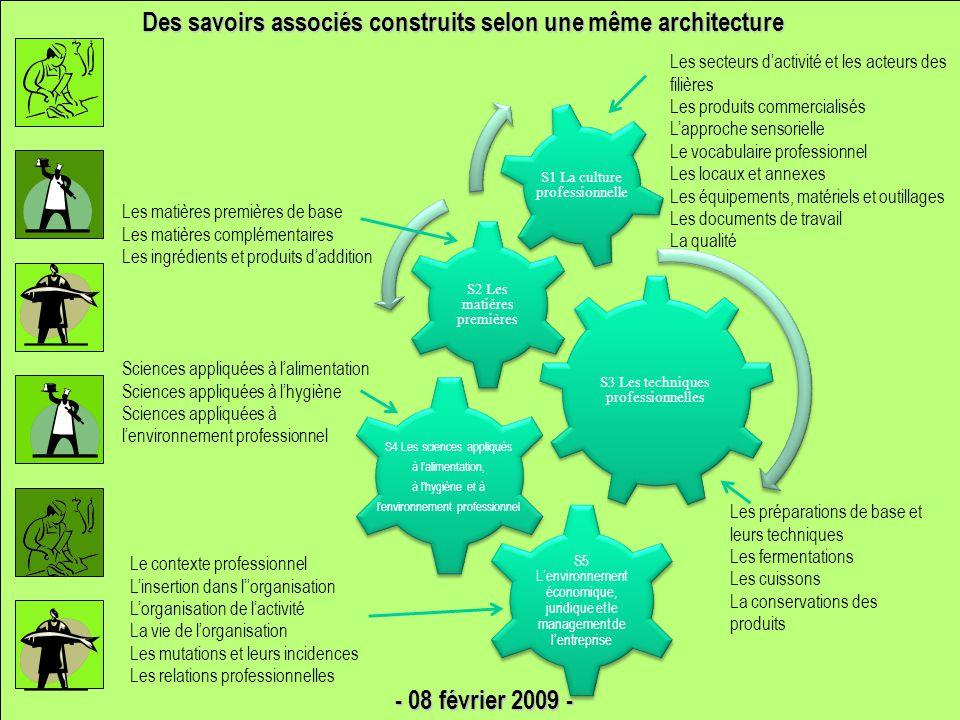 Des savoirs associés construits selon une même architecture S3 Les techniques professionnelles S2 Les matières premières S1 La culture professionnelle