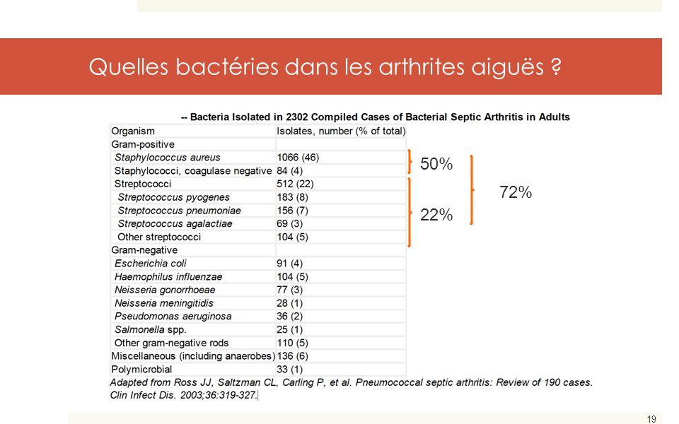 19 Quelles bactéries dans les arthrites aiguës ? 22% 50% 72%