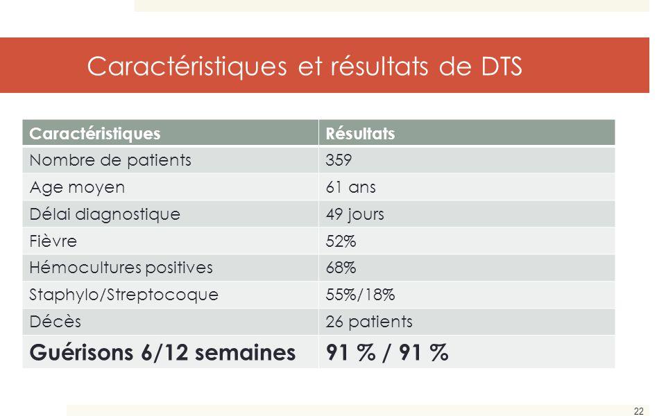 22 Caractéristiques et résultats de DTS CaractéristiquesRésultats Nombre de patients359 Age moyen61 ans Délai diagnostique49 jours Fièvre52% Hémocultu
