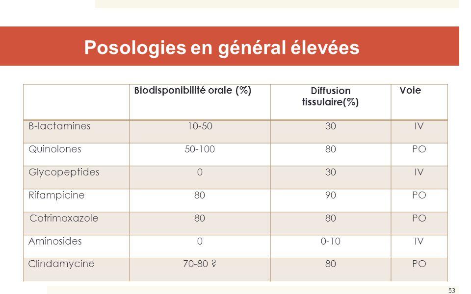 53 Posologies en général élevées Biodisponibilité orale (%)Diffusion tissulaire(%) Voie Β-lactamines10-5030IV Quinolones50-10080PO Glycopeptides030IV