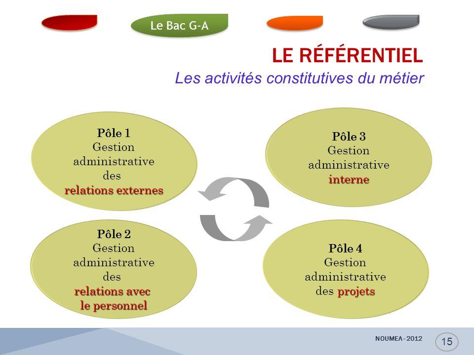 Les activités constitutives du métier Pôle 1 Gestion administrative des relations externes Pôle 2 Gestion administrative des relations avec le personn