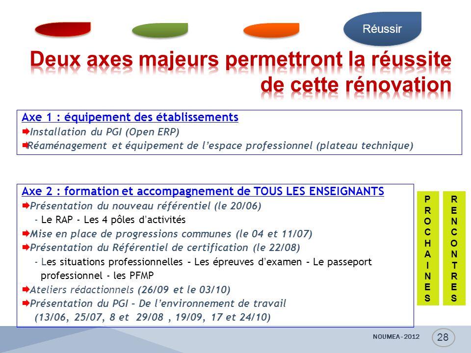NOUMEA - 2012 28 Réussir Axe 1 : équipement des établissements  Installation du PGI (Open ERP)  Réaménagement et équipement de l'espace professionne